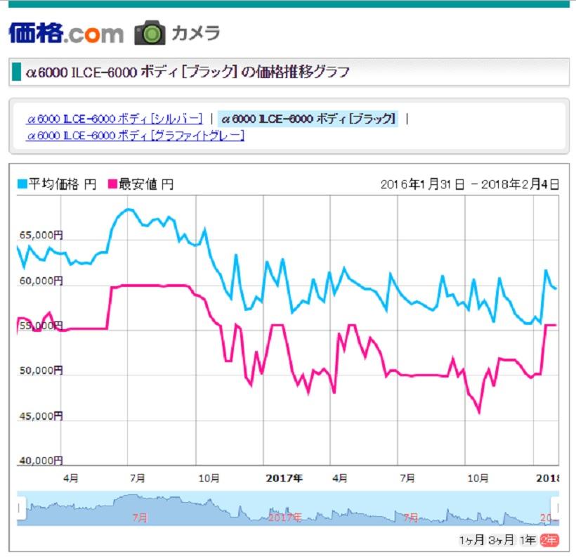 ↑グラフの青い線が購買支援サイト「価格.com」でのα6000ボディの平均価格(赤い線は最安値)だ。グラフは過去2年間のものだが、初値は6 万1000 円で最近でも5万9000円台。とはいえ、α6500登場時期となる、昨年12月に5万7000円台をマークしている。どうやら新機種登場時期が狙い目のようだ