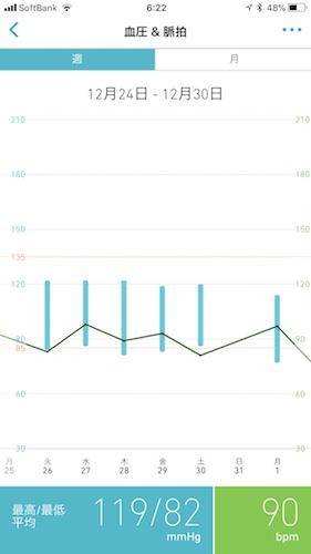 ↑とある一週間、田中さんが測定した血圧の推移。並んだ水色の縦棒が血圧だが、大きくブレている気配はない