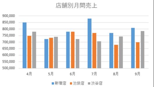 【エクセル】資料の訴求力が段違い!! グラフで「差」を見せる3つの方法