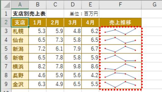【エクセル便利テク】表の「ミニグラフ」が効果抜群!! データをわかりやすく見せるワザ