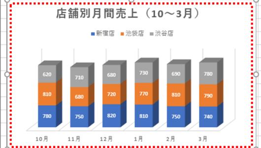 """【エクセル】イチから作るのは非効率!! グラフの""""再利用""""テク3選"""