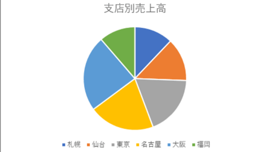 【エクセル】残念な資料になってない? 円グラフの訴求力を高める3つのポイント