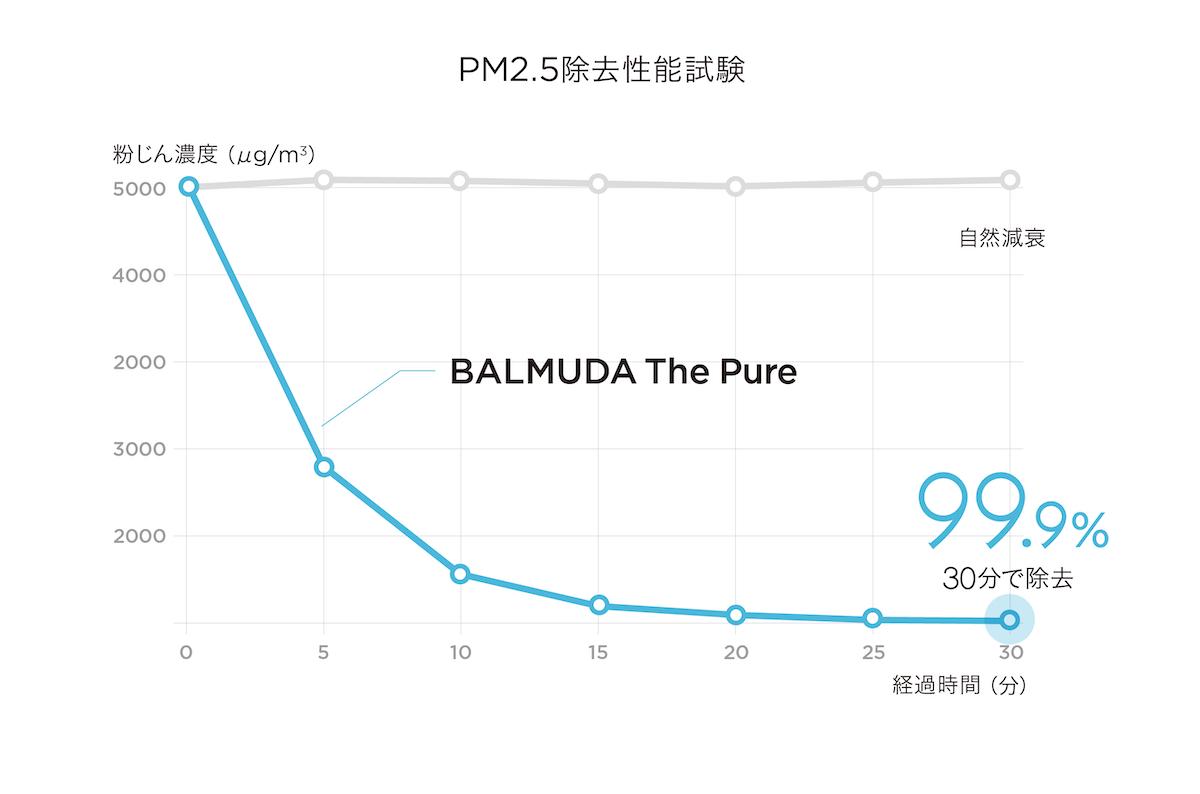 ↑バルミューダが公表する、PM2.5除去性能試験の結果。30分で99.9%を除去する