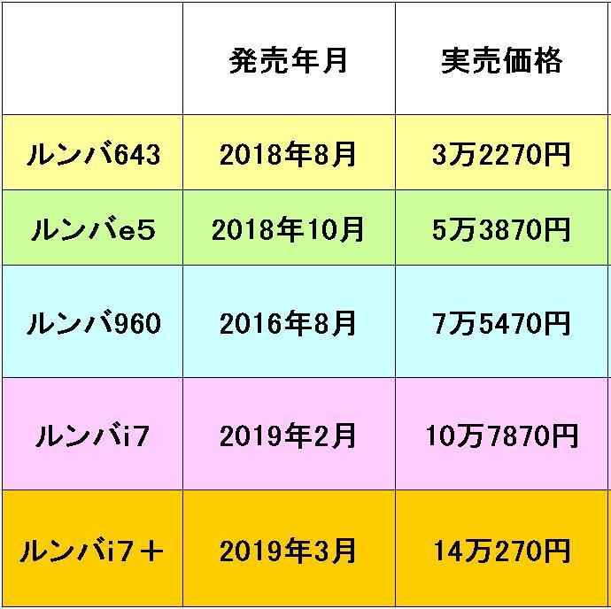 ルンバの発売年月と実売価格の比較表