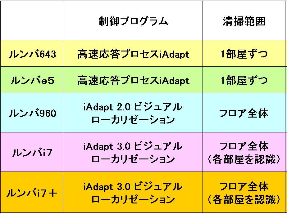 ルンバの制御プログラムの違いの比較表