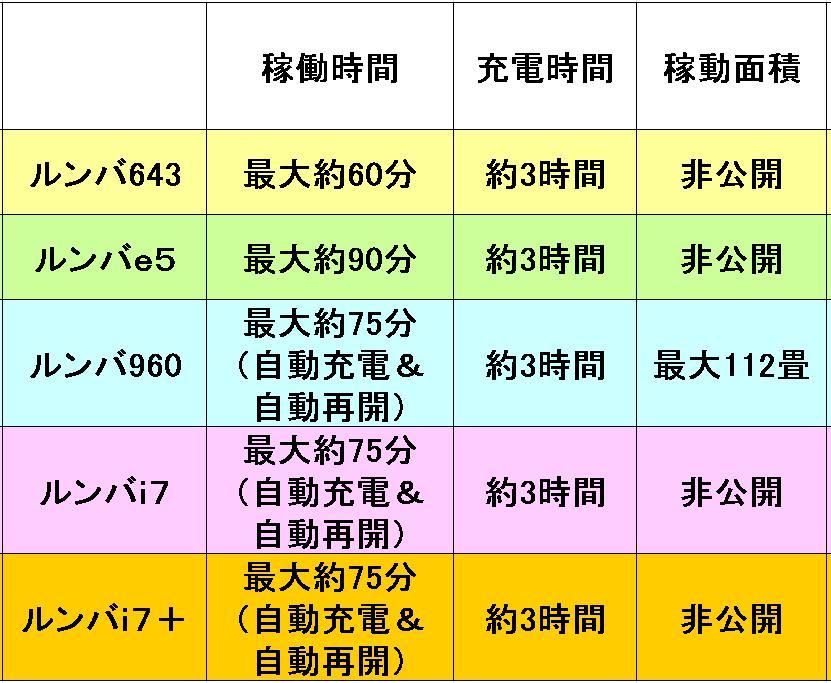 ルンバの稼働時間と充電時間、可動面積(範囲)の比較表