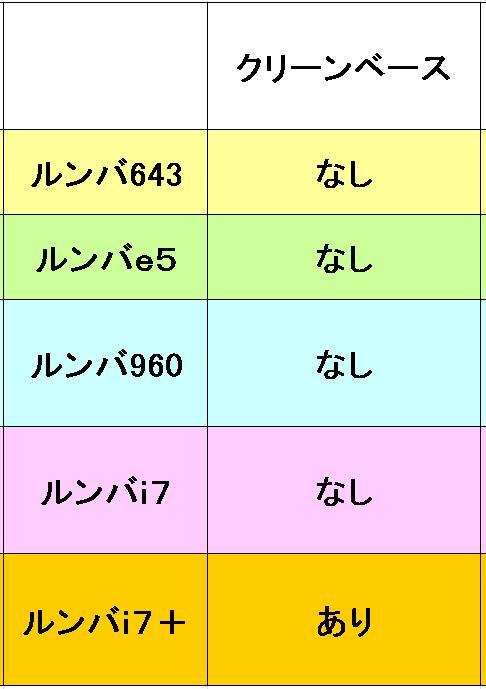 ルンバのクリーンベースの有無の比較表
