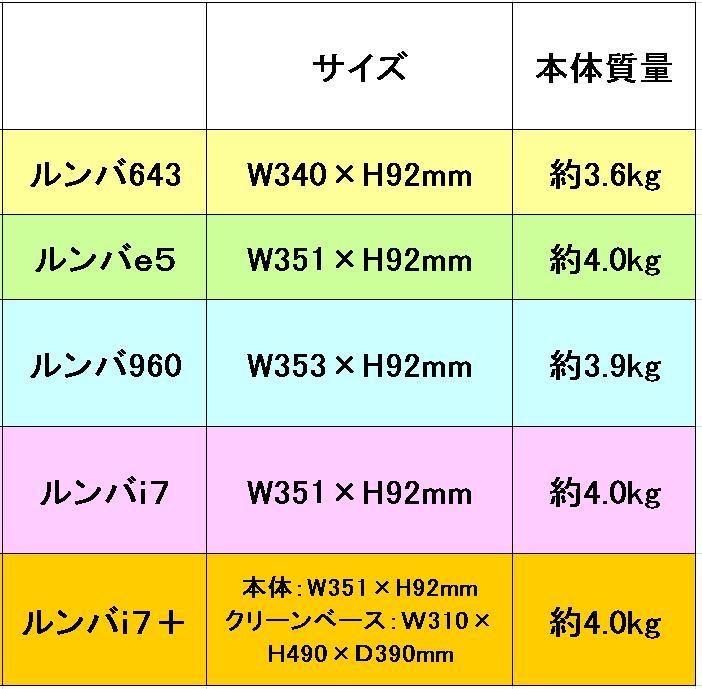 ルンバのサイズ、質量(重さ)の比較表