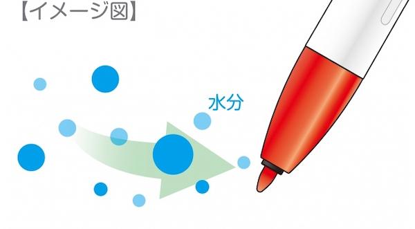 ↑空気中の水分を吸収して乾燥を防ぐ「モイストキープインク」