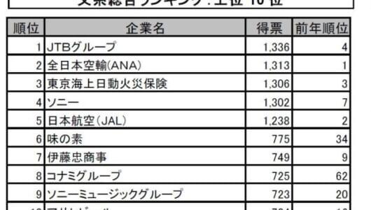"""文系1位は3年ぶりに""""JTBグループ""""が、理系は""""ソニー""""が3年連続で1位にーー20年卒人気企業は?"""