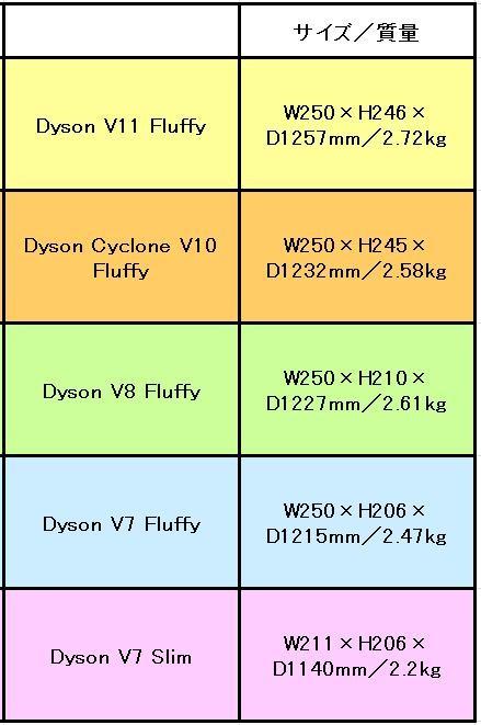 ダイソンコードレススティック掃除機のサイズ・質量(重さ)の違い
