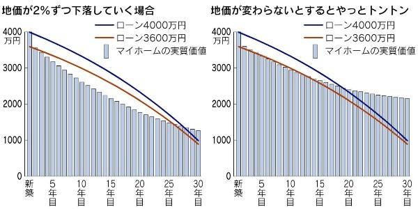 myhome_graph