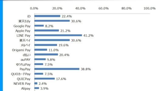 スマホ決済の利用率1位は「LINE Pay」、2位は「PayPay」