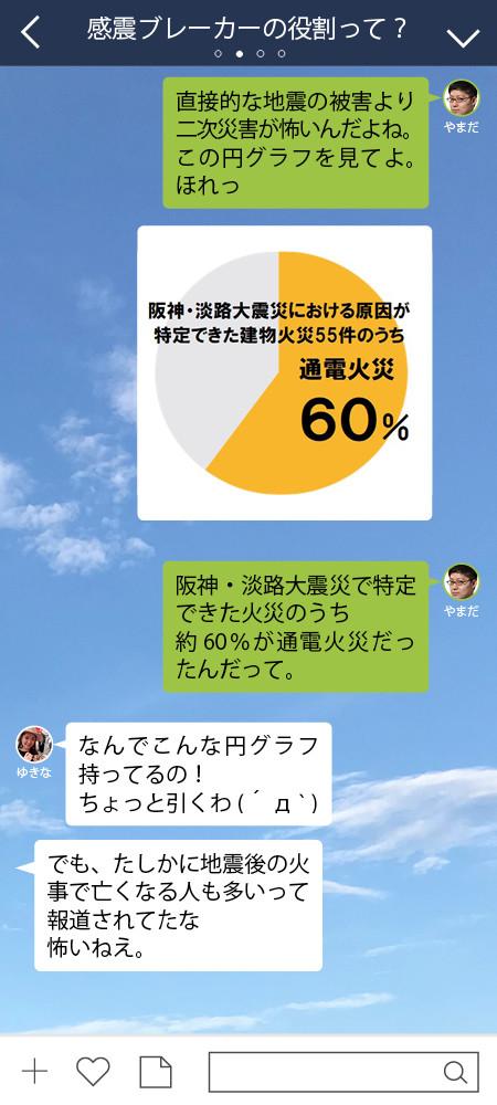 やまだ 阪神・淡路大震災で特定できた火災のうち 約60%が通電火災だったんだって。  ゆきな なんでこんな円グラフ持ってるの!  ちょっと引くわ(´д` ) ゆきな でも、たしかに地震後の火事で亡くなる人も多いって報道されてたな 怖いねえ。