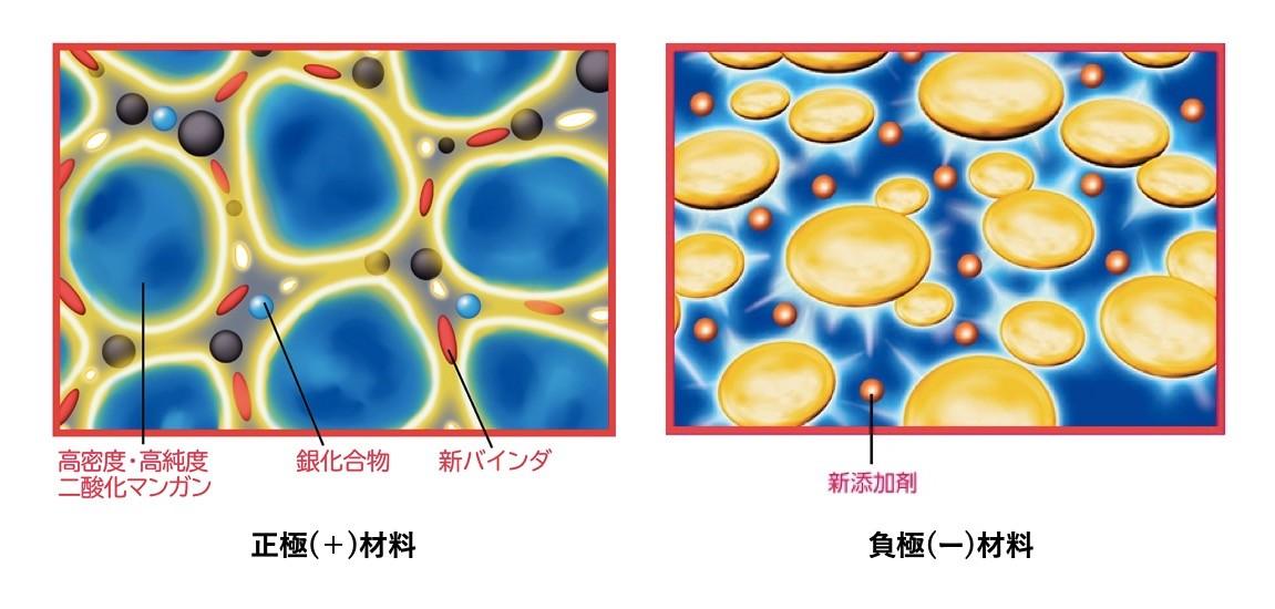 ↑①高密度・高純度二酸化マンガンを開発するとともに、新しい結合剤の採用で正極の充填量を増加。新添加剤の採用により、放電末期に亜鉛の反応性を高め、長もち性能を実現した