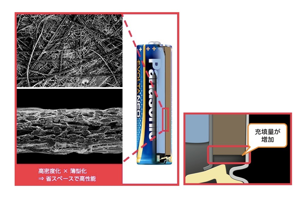 ↑溝部分の形状をU字型からV字型することで無駄なスペースを削減。正極材料の充填量をアップ