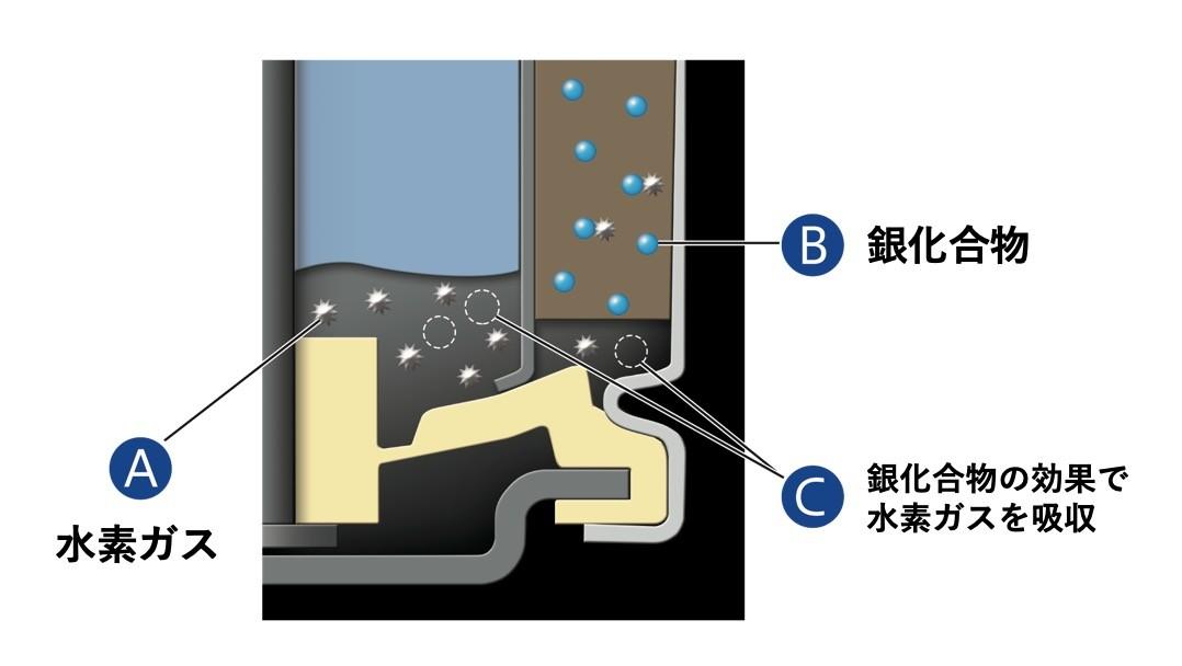 ↑液漏れの原因となる水素ガス(A)を銀化合物(B)が分解。この銀化合物の効果で水素ガスを吸収し(C)、液漏れのリスクを低減している