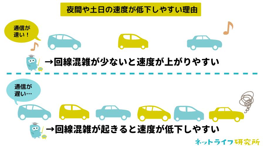 夜間や土日の速度が低下しやすい理由 (1)