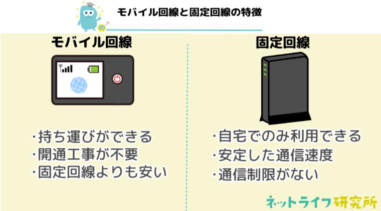 モバイル回線と固定回線の特徴