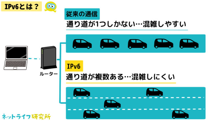 IPv6接続とは