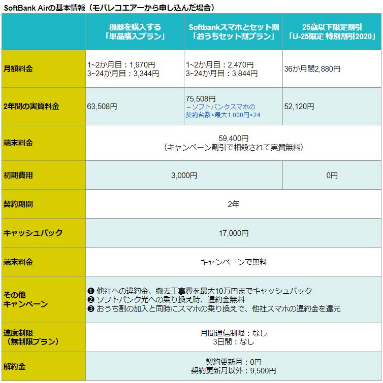 モバレコエアーのみ 比較表【7月】