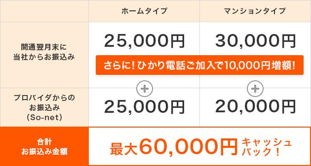 フルコミットキャッシュバック内訳