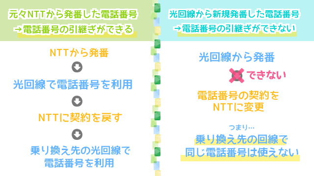 NTT発番