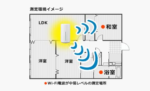 「Speed Wi-Fi HOME L02」の受信範囲
