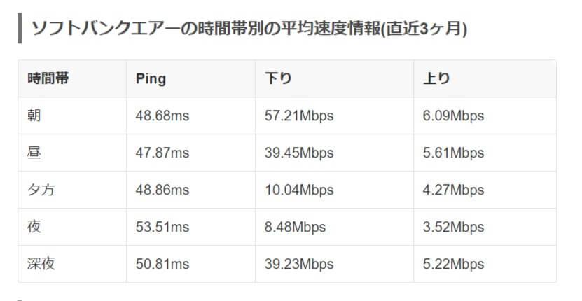 ソフトバンクエアーの時間帯別の通信速度