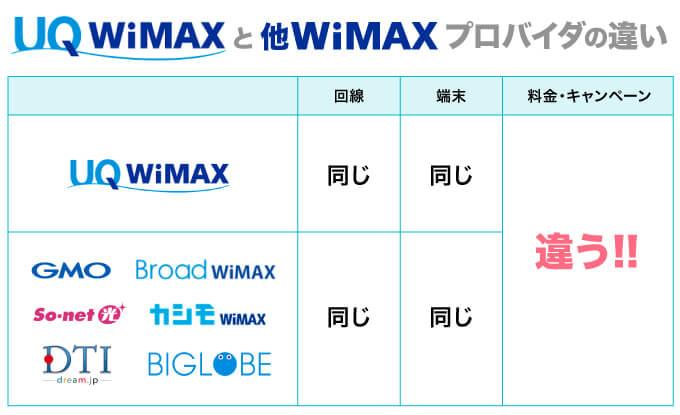 UQWiMAXとWiMAXプロバイダの違い