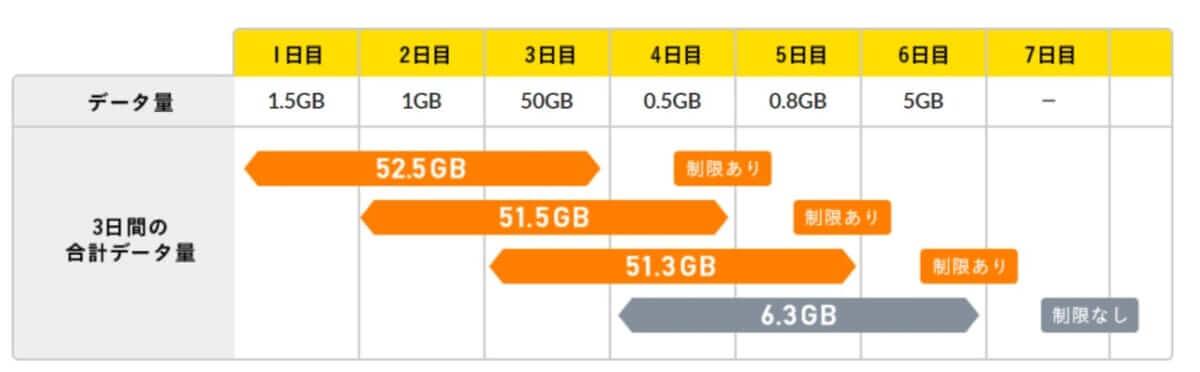 大量データ通信の比較