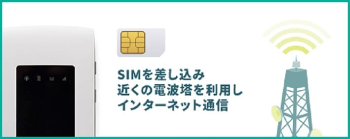SIMカードを挿入するタイプのモバイルWiFi