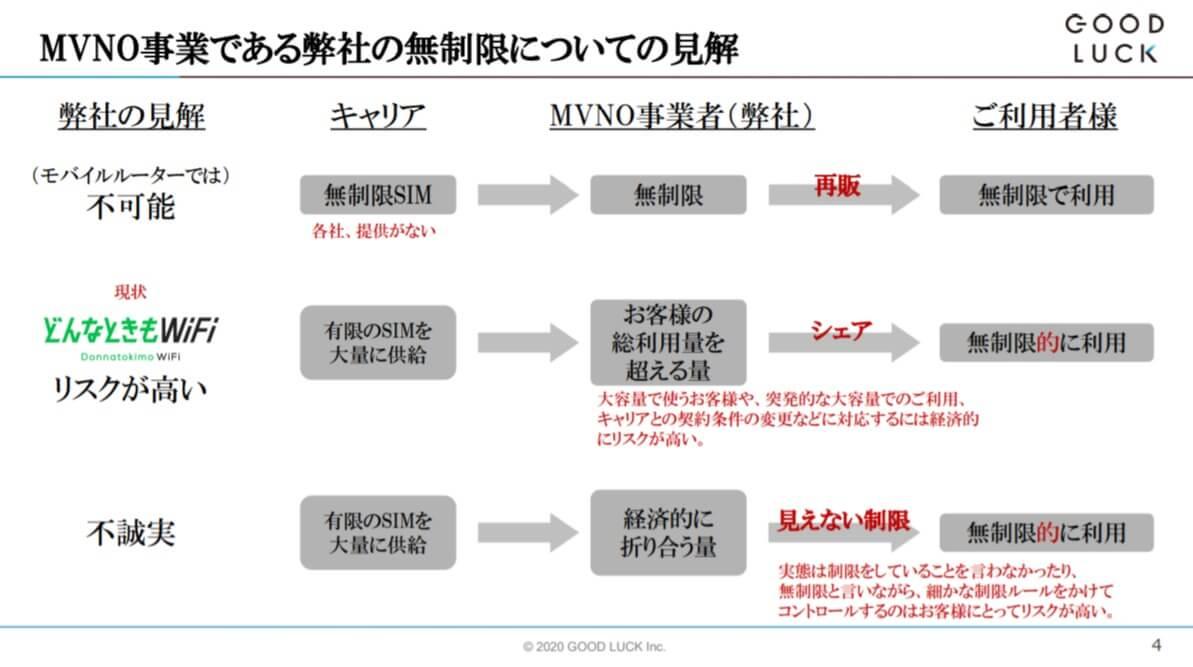 MVNO事業である弊社の無制限についての見解