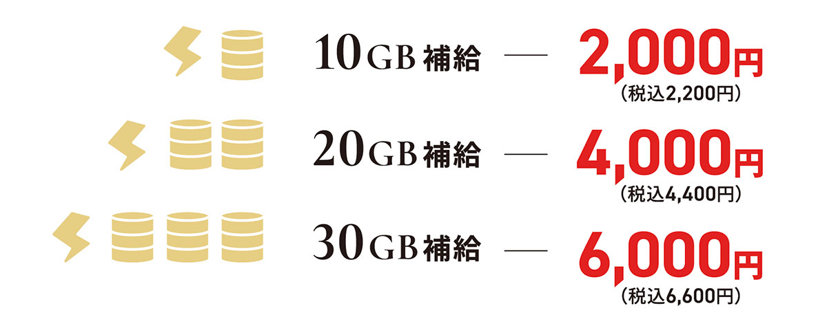 THE WiFiデータ容量追加
